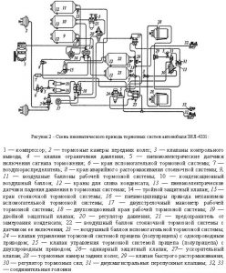 Схема пневматического привода тормозных систем ЗИЛ-4331