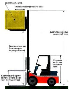 Схема погрузчика