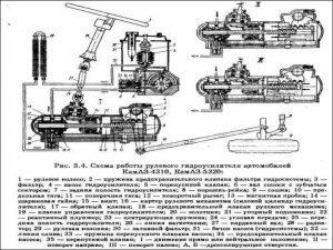Схема работы рулевого гидроусилителя автомобилей КамАЗ-4310, КамаАЗ-5320