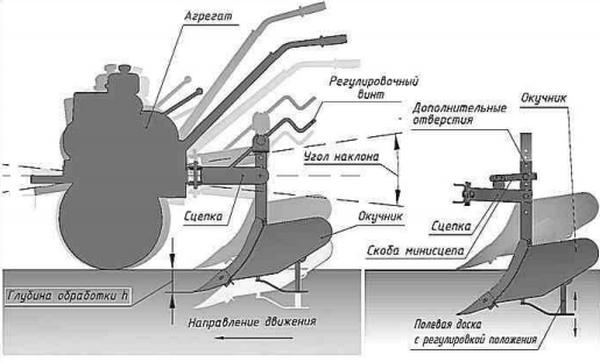 Схема стрелообразного окучника