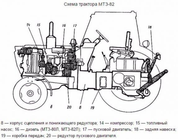 Схема трактора МТЗ 82