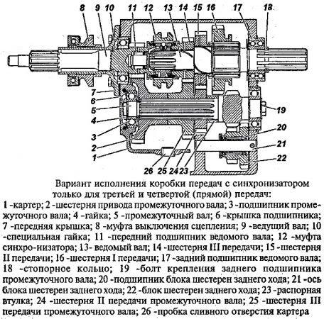 Вариант исполнения коробки передач УАЗ 3303