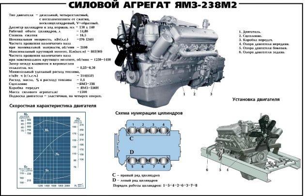 Параметры двигателя ЯМЗ-238