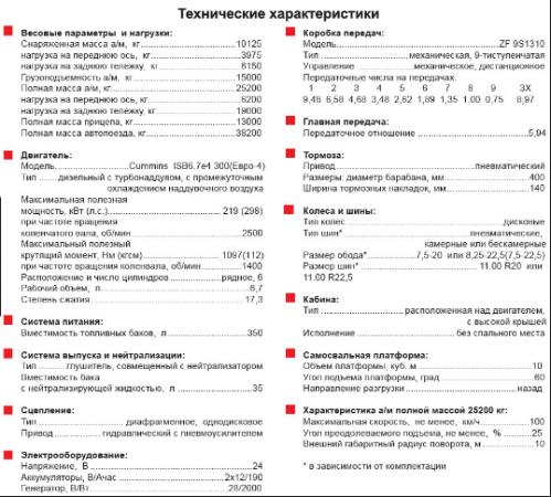 Технические характеристики КамАЗ-65115