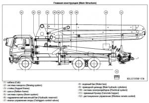 Автобетононасос - конструкция