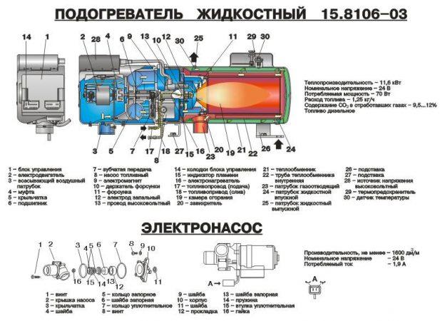 Автономный предпусковой подогреватель двигателя - схема устройства
