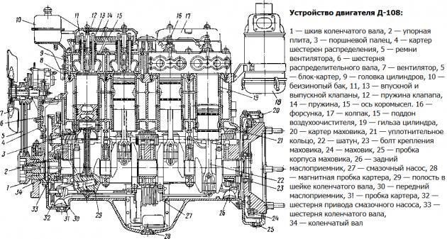 Двигатель Д-108