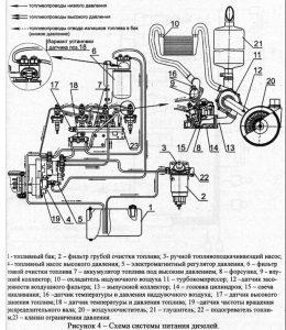 Двигатель Д-245.7 - схема системы питания