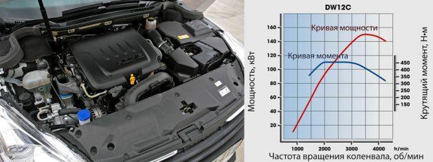 Двигатель Hdi FAP - график работы