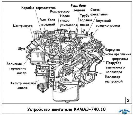 Двигатель КамАЗ-740.10