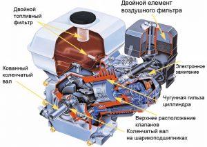 Схема двигателя Нonda GX120