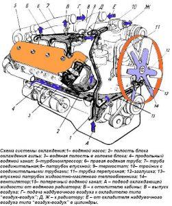 Двигатель ЯМЗ-238Л