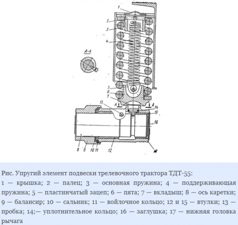 Элемент подвески трелевочного трактора ТДТ-55
