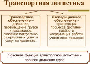 Функции транспортной логистики