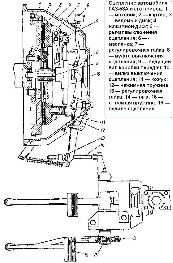 ГАЗ-53 сцепление