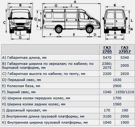 Габариты ГАЗ-2705