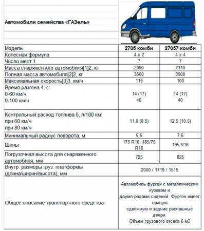 Основные технические характеристики ГАЗ-2705