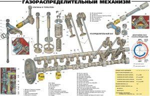 Газораспределительный механизм ЯМЗ 238