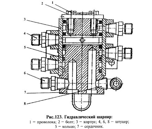 Гидравлический шарнир грейдера ДЗ-122