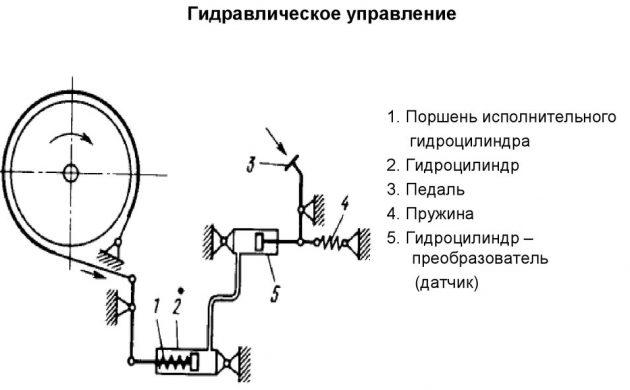 Гидравлическое управление