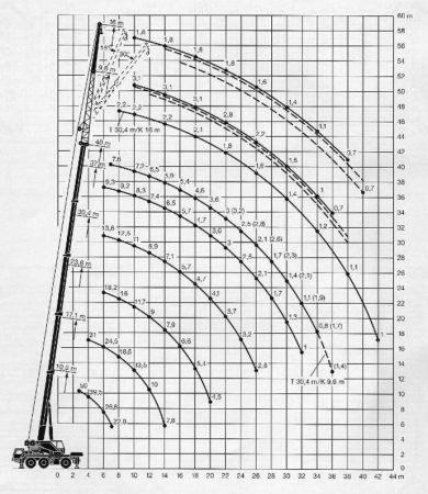 Грузоподъемность крана Liebherr LTM 1050