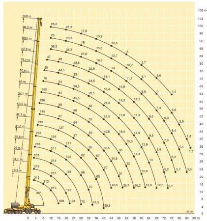Грузоподьемность автокрана Liebherr LTM 11200-9.1