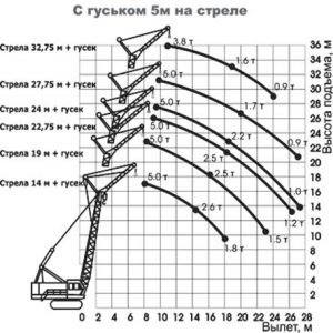 Грузовая характеристика крана ДЭК 251