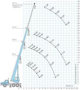 Грузовые характеристики Галичанин КС-55713