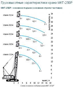 Грузовые характеристики крана МКГ-25БР