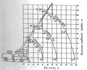 Грузовысотная характеристика крана КС-2571