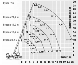 Грузовысотные характеристики автокрана КС-45721