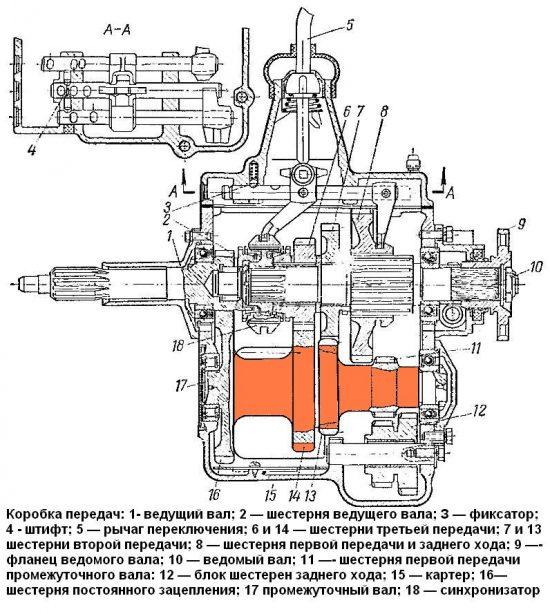 КПП автомобиля ГАЗ-53