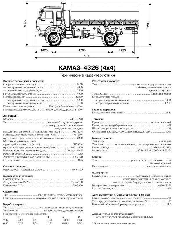 КамАЗ-4326 - характеристика машины