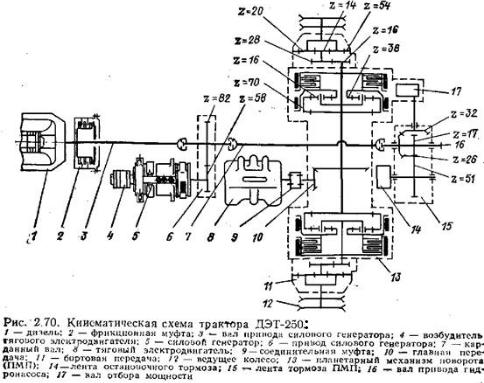 Кинематическая схема ДЭТ 250