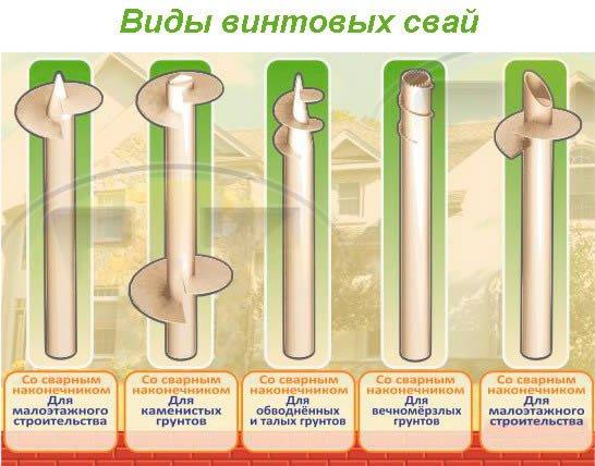 Классификация свай для разных типов грунтов