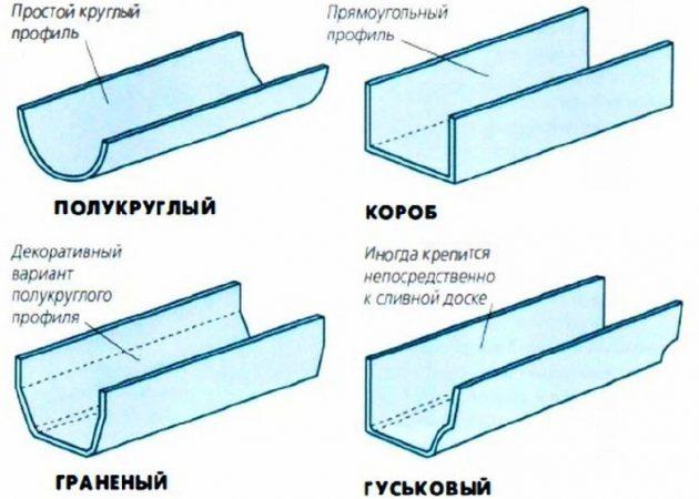 Классификация желобов
