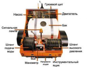Конструкция каналопромывочного агрегата