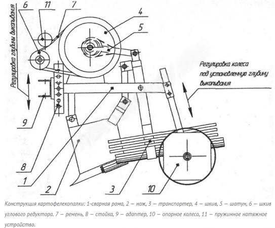 Конструкция картофелекопалки к мотоблоку Нева