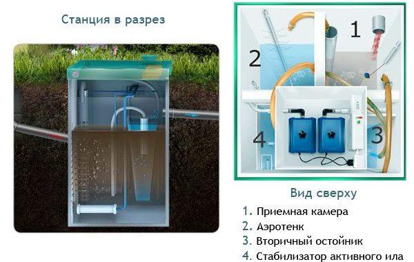 Конструкция септика Топас