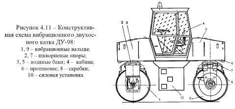 Конструкция вибрационного катка