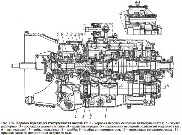 Коробка передач КамАЗ-53212