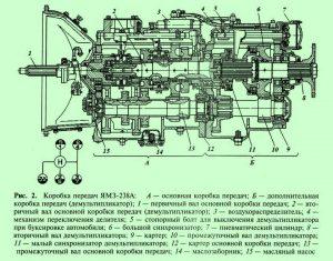 Коробка передач КрАЗ-260
