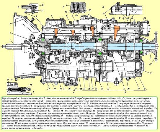 Коробка передач автомобилей МАЗ