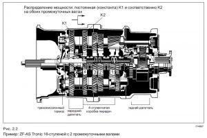 Механизм коробки передач AS Tronic