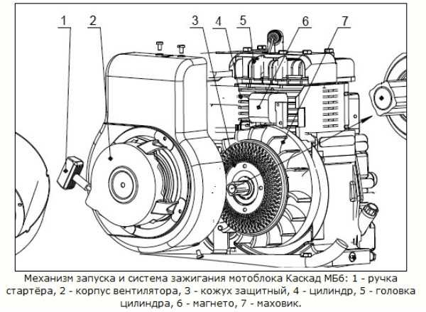 Механизм запуска и система зажигания мотоблока Каскад МБ-6