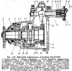 Межосевой дифференциал автомобиля КамАЗ-5320