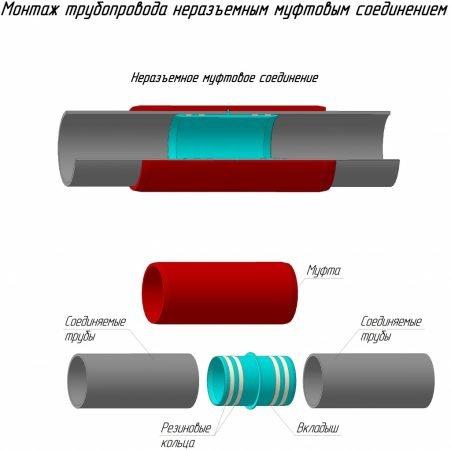 Монтаж трубопровода муфтовым соединением