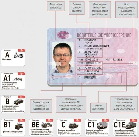 Наличие водительского удостоверения категории «С» обязательно для получения прав на самосвал
