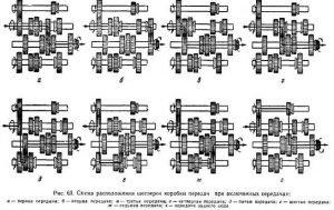 Обслуживание трансмиссии ДТ-75