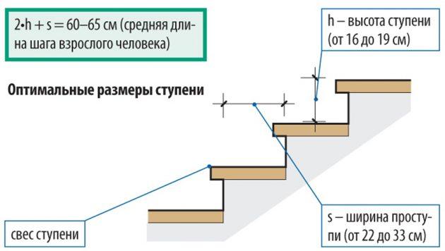 Оптимальные размеры ступеней лестницы согласно ГОСТ